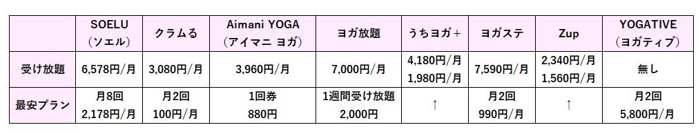 オンラインヨガ各社のライブレッスンの料金を比較