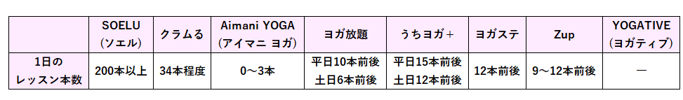 オンラインヨガ各社のライブレッスンのメニューや本数を比較