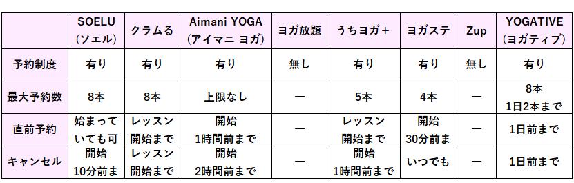 オンラインヨガ各社のライブレッスンの予約について比較